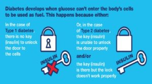 Type 2 Diabetes: Opt Some Good' Habits to Give Up