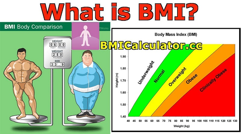 VERY HIGH OR LOW LEVELS OF BMI CAN BE DANGEROUS: IT CAN KILL YOU